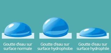 Propriétés Hydrophiles SketchNanoGard Autonettoyant | Sketch Nanotechnologies