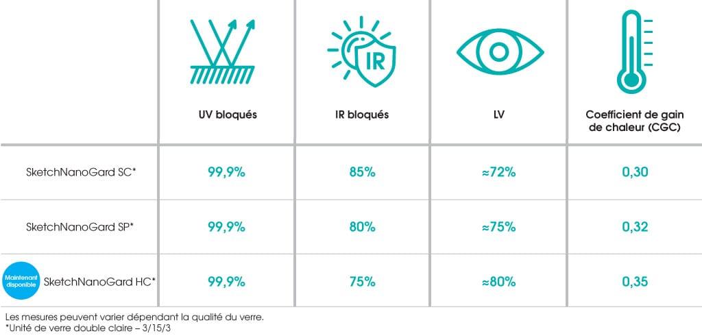 Tableau UV / IR / LV / CGC | Sketch Nanotechnologies